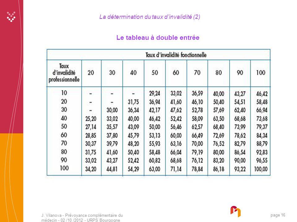 La détermination du taux d'invalidité (2)