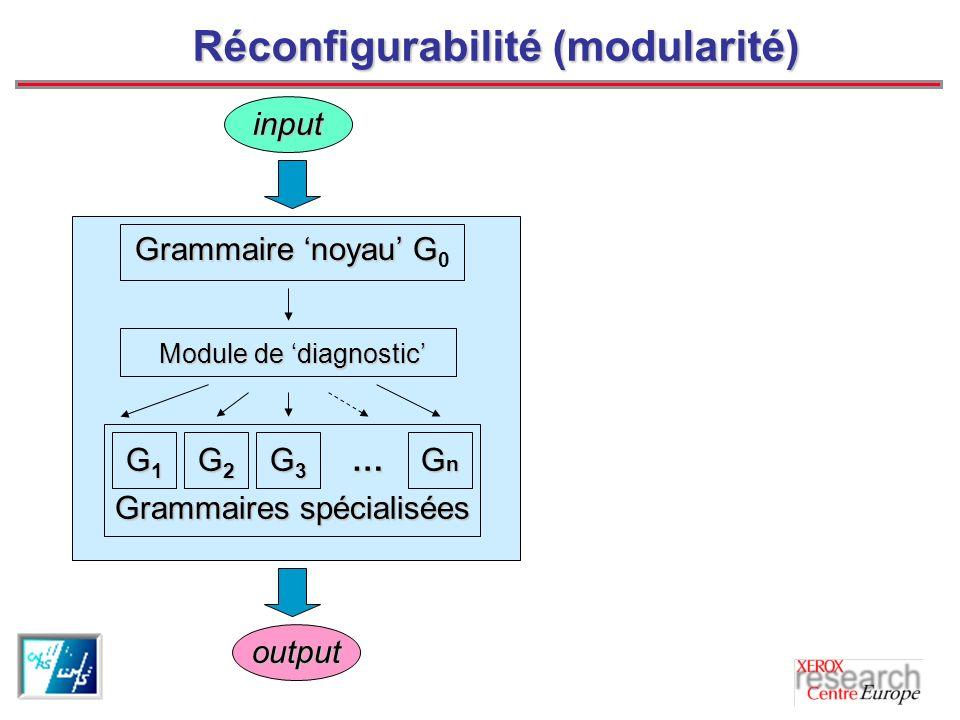 Réconfigurabilité (modularité)