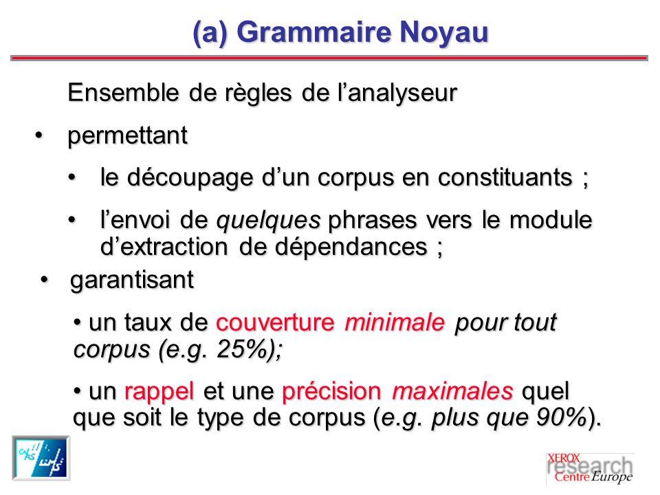 (a) Grammaire Noyau Ensemble de règles de l'analyseur permettant