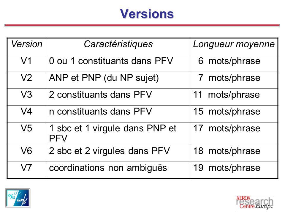 Versions Version Caractéristiques Longueur moyenne V1