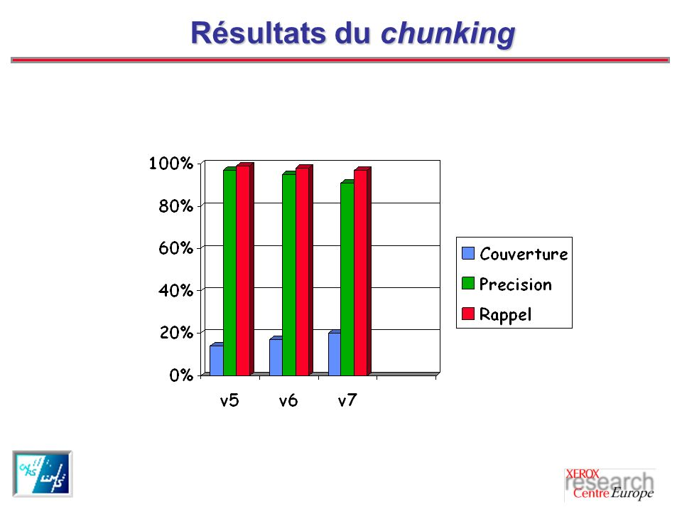 Résultats du chunking