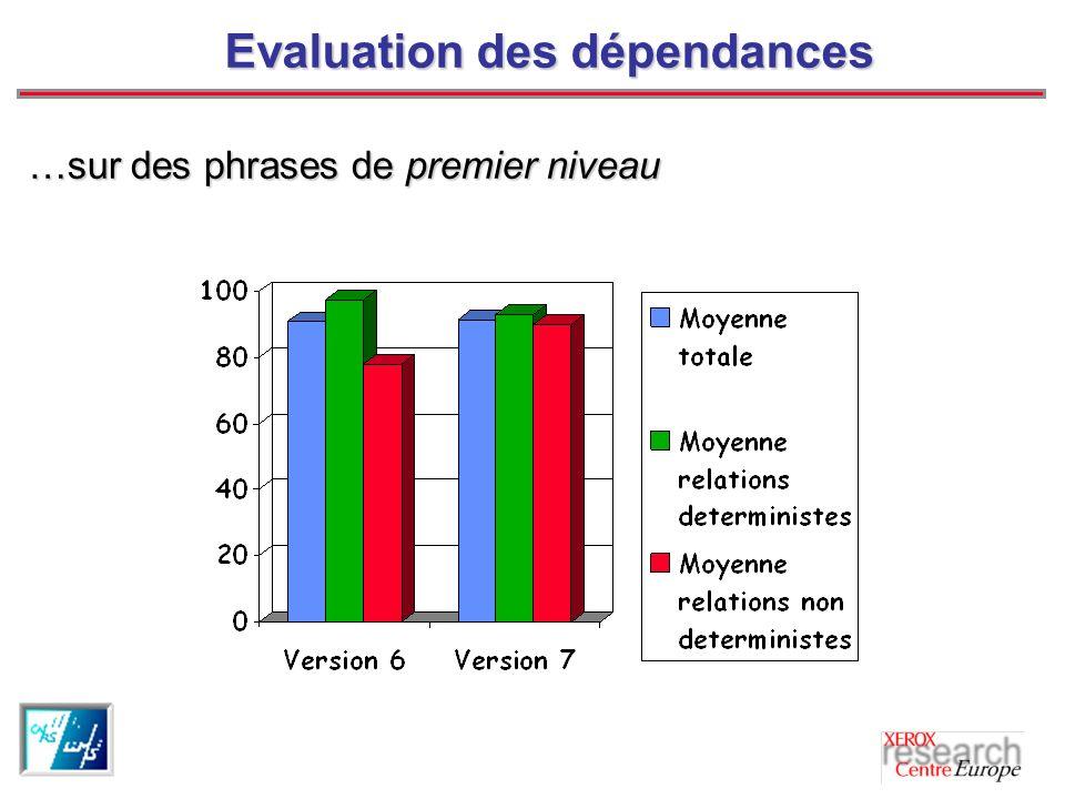 Evaluation des dépendances