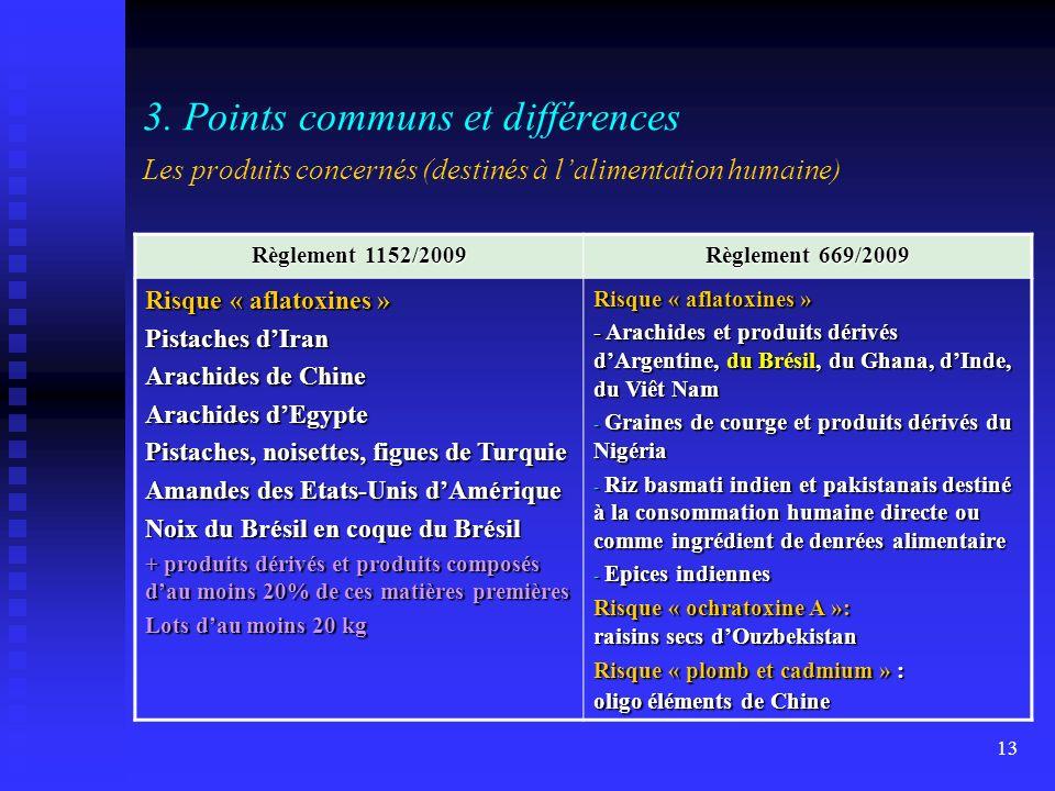 3. Points communs et différences Les produits concernés (destinés à l'alimentation humaine)