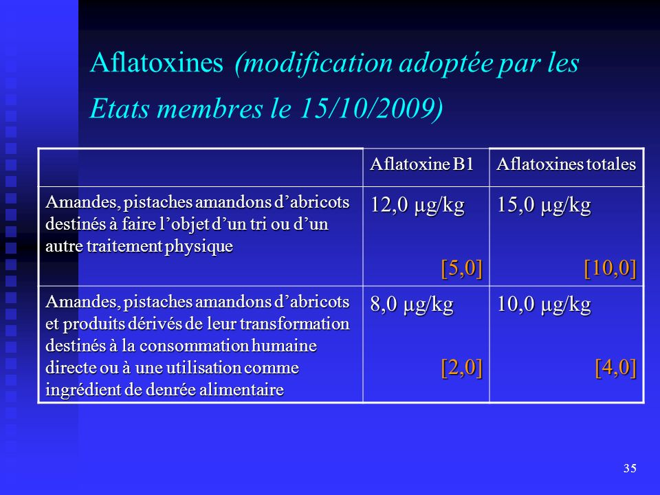 Aflatoxines (modification adoptée par les Etats membres le 15/10/2009)