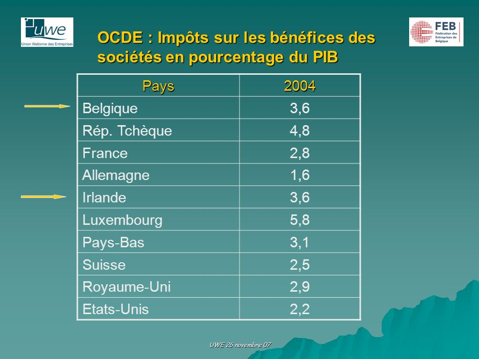 OCDE : Impôts sur les bénéfices des sociétés en pourcentage du PIB