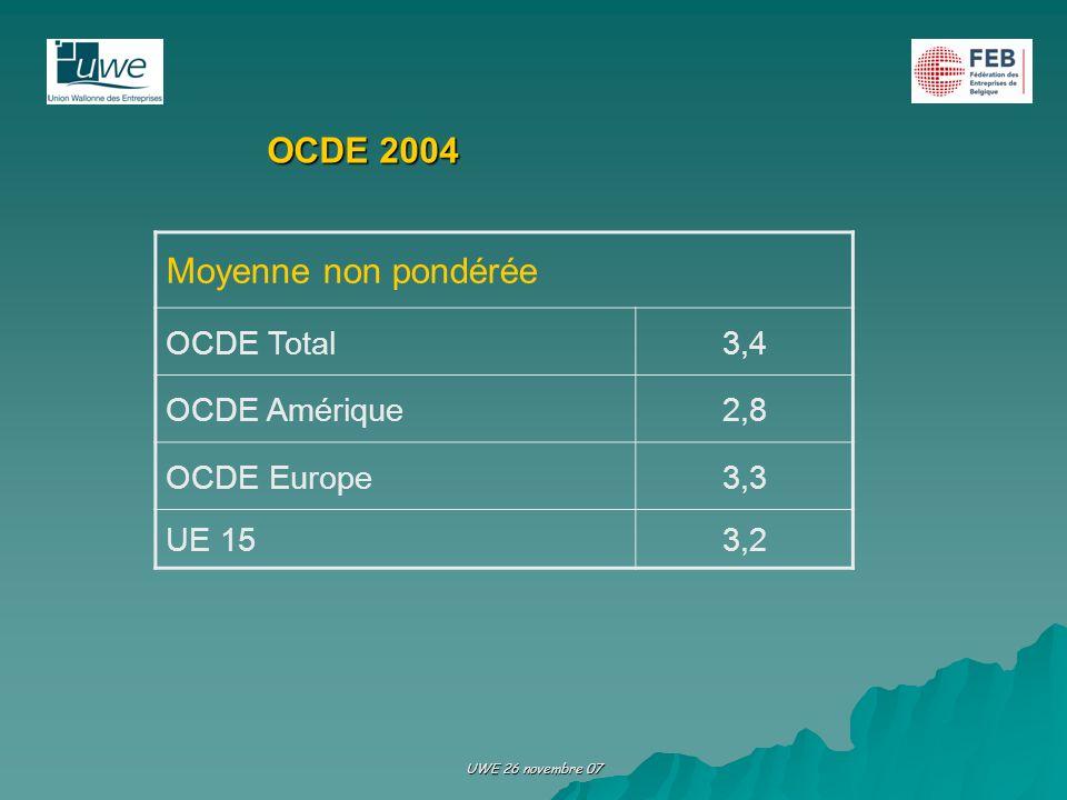 Moyenne non pondérée OCDE 2004 OCDE Total 3,4 OCDE Amérique 2,8