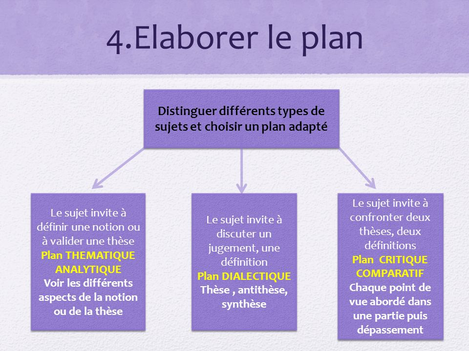 sujet de dissertation plan analytique La dissertation introduction approche globale de la dissertation les différents  types de sujets choix du plan analyse du sujet et la problématique.