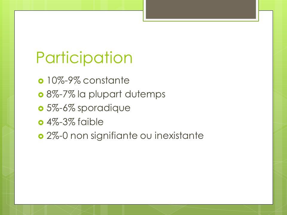 Participation 10%-9% constante 8%-7% la plupart dutemps