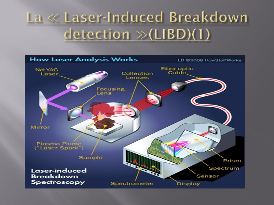 La ≪ Laser-Induced Breakdown detection ≫(LIBD)(1)