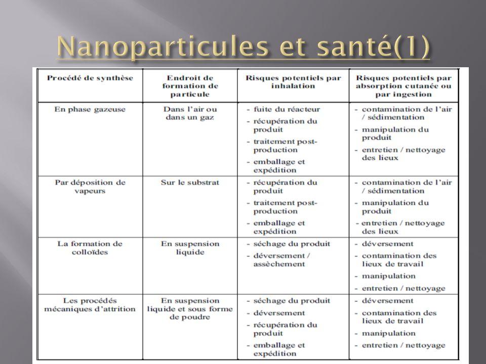 Nanoparticules et santé(1)