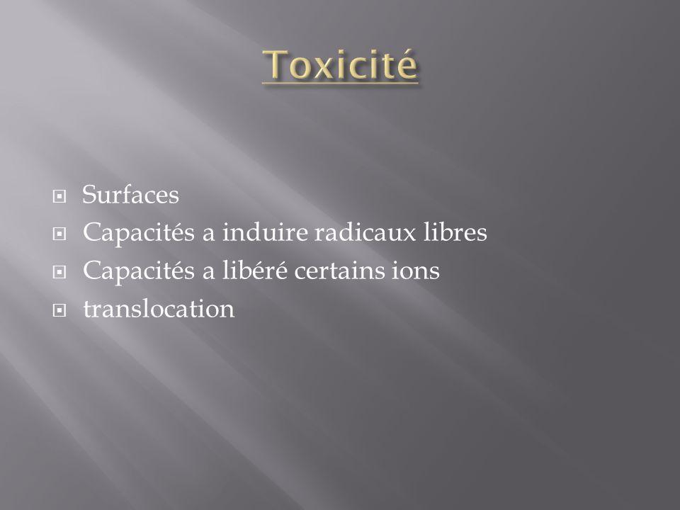 Toxicité Surfaces Capacités a induire radicaux libres