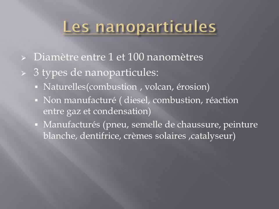 Les nanoparticules Diamètre entre 1 et 100 nanomètres