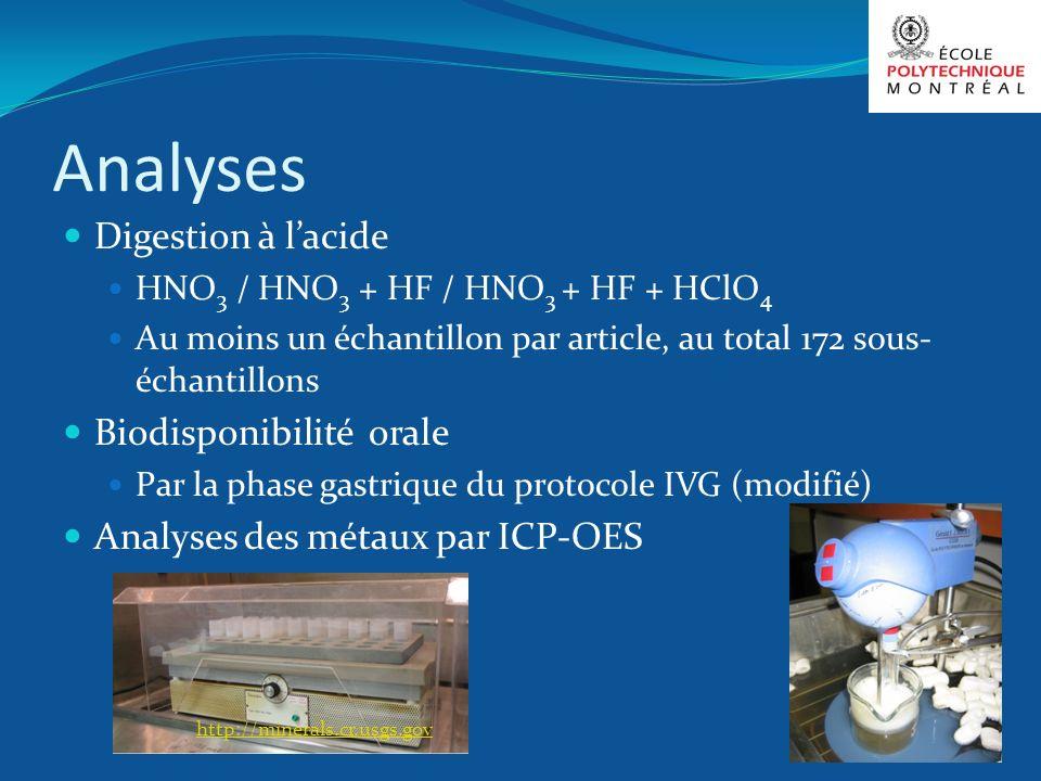 Analyses Digestion à l'acide Biodisponibilité orale