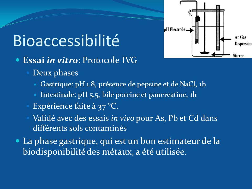 Bioaccessibilité Essai in vitro: Protocole IVG