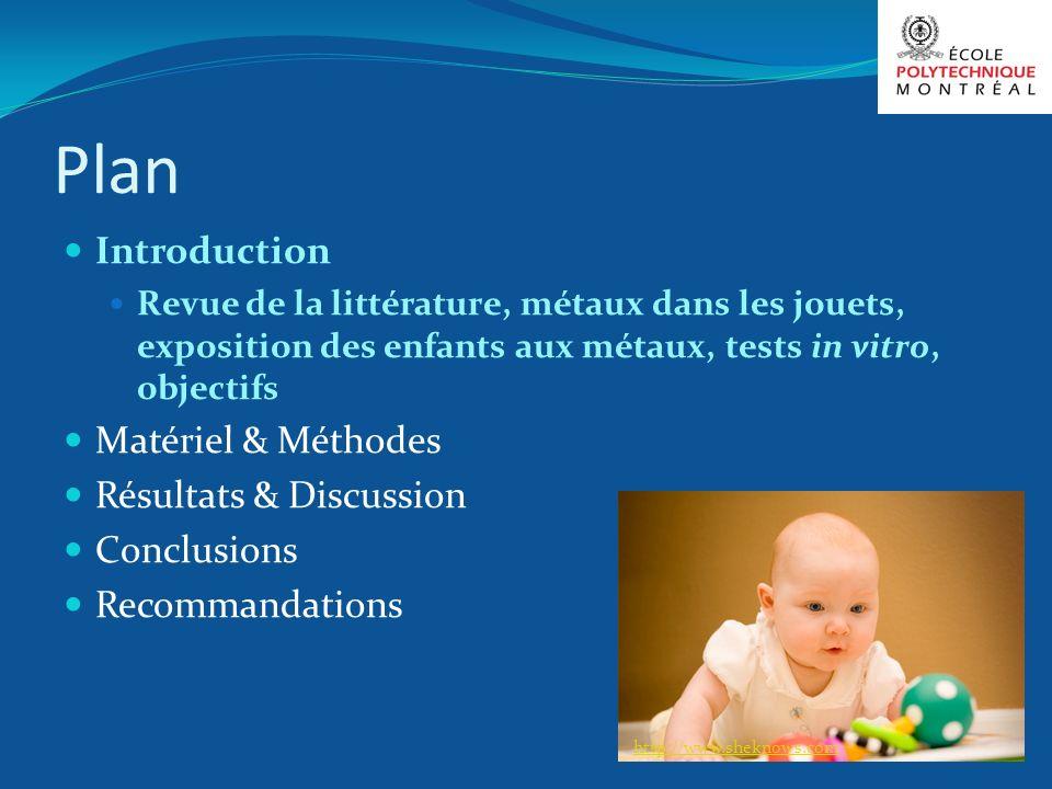 Plan Introduction Matériel & Méthodes Résultats & Discussion