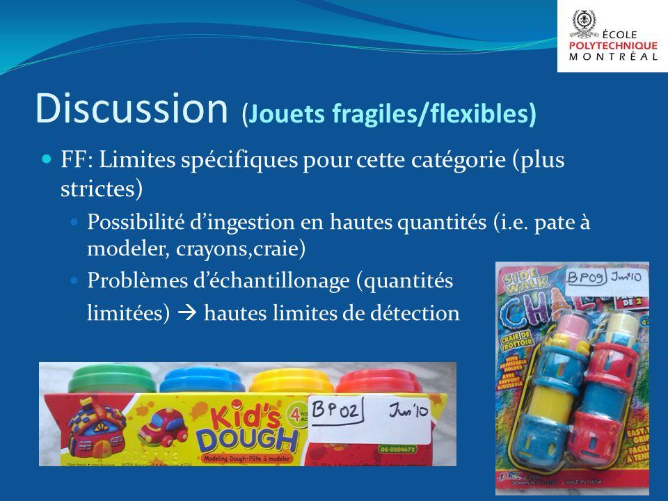 Discussion (Jouets fragiles/flexibles)