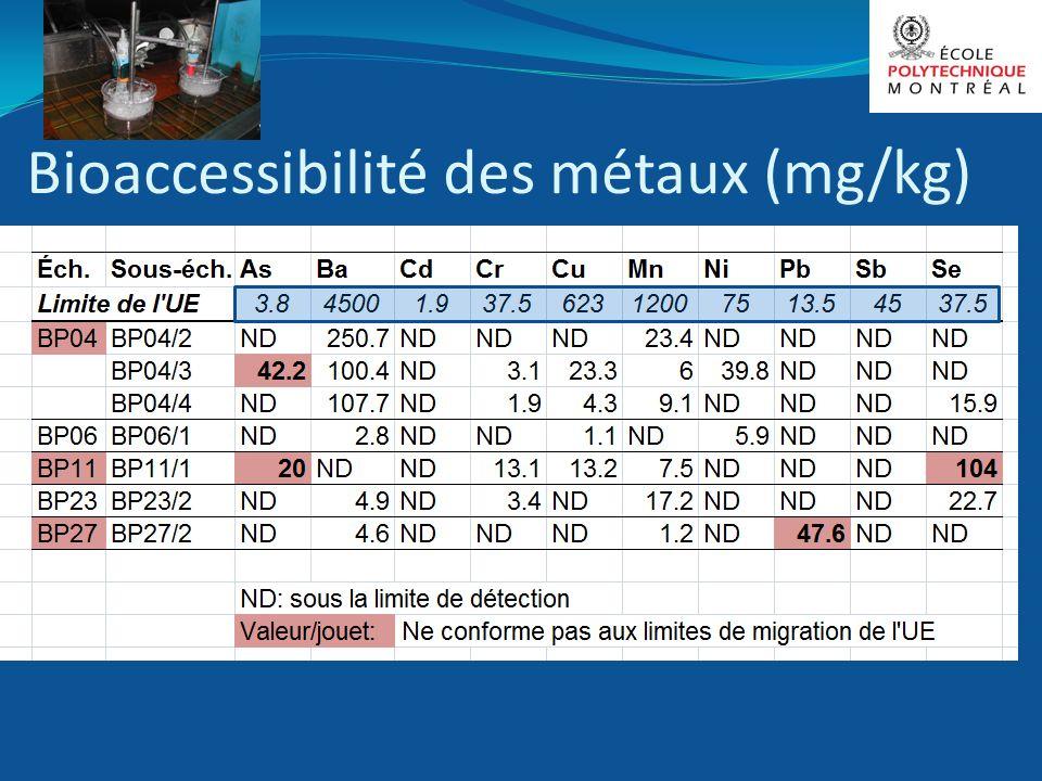 Bioaccessibilité des métaux (mg/kg)