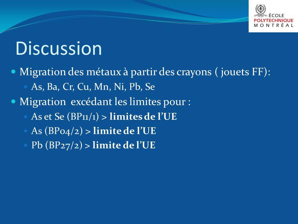 Discussion Migration des métaux à partir des crayons ( jouets FF):