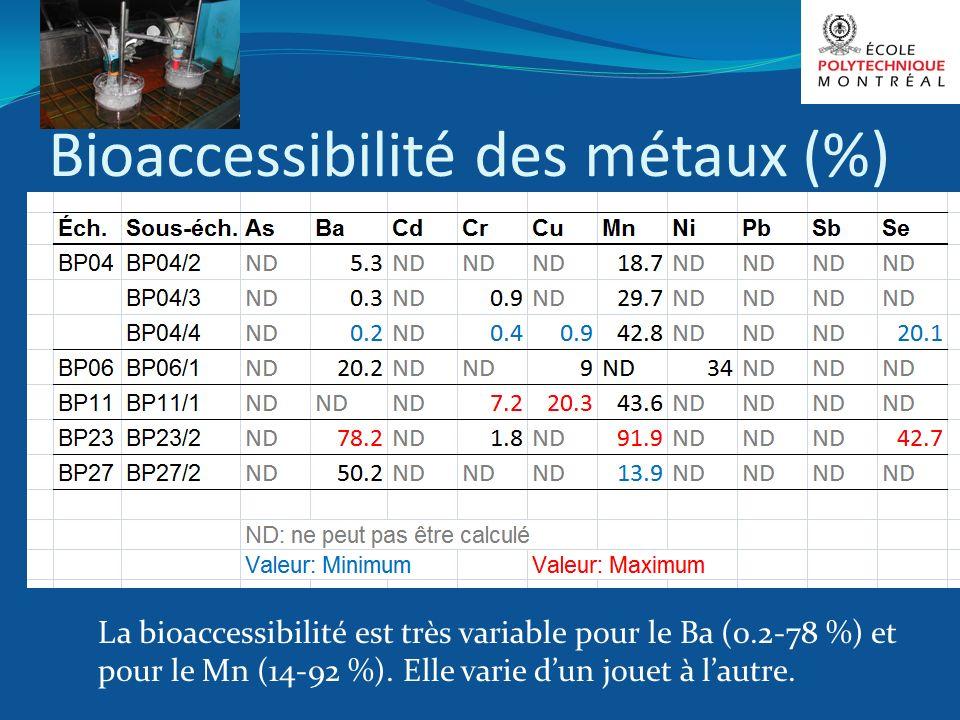 Bioaccessibilité des métaux (%)
