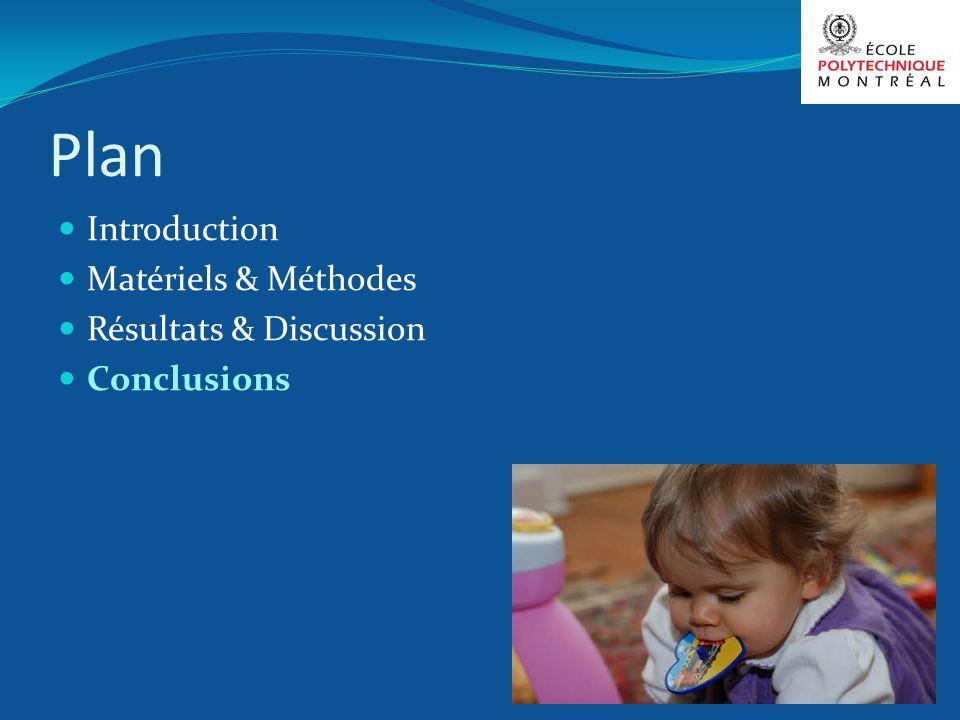 Plan Introduction Matériels & Méthodes Résultats & Discussion