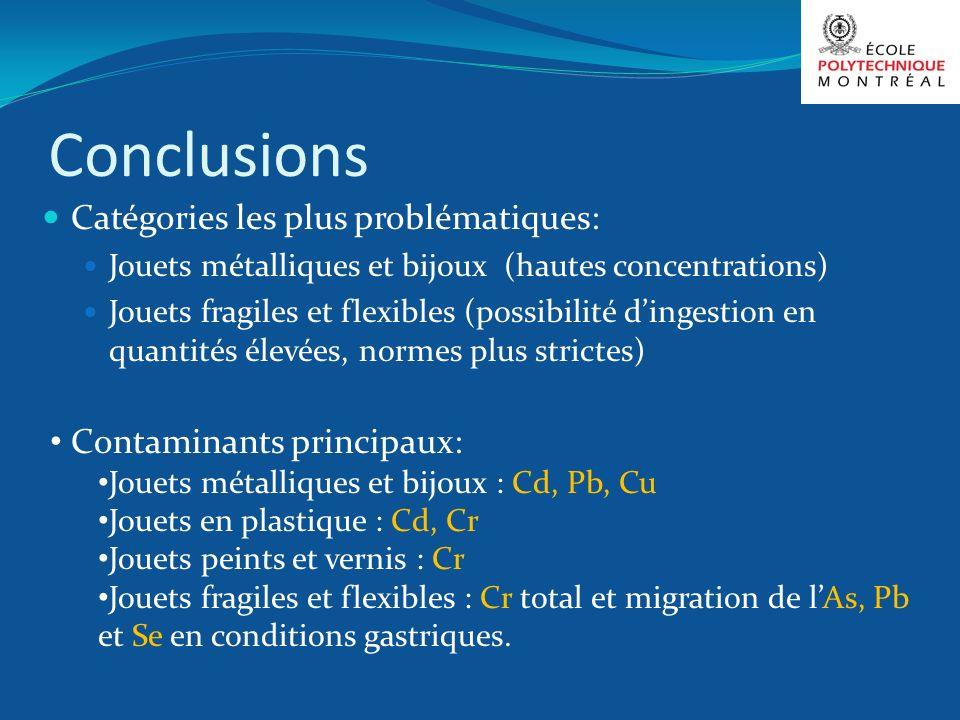 Conclusions Catégories les plus problématiques: