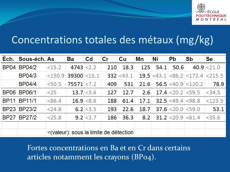 Concentrations totales des métaux (mg/kg)