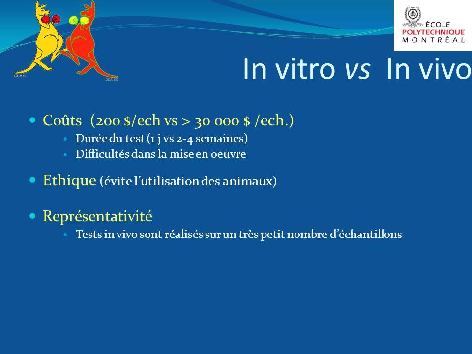 In vitro vs In vivo Coûts (200 $/ech vs > 30 000 $ /ech.)