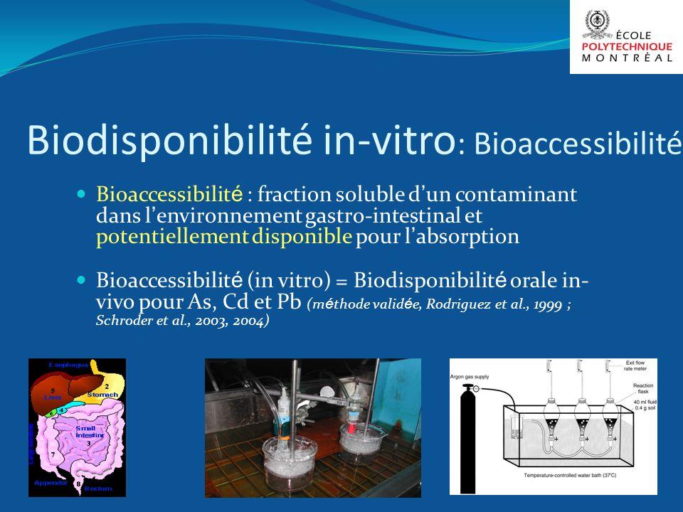 Biodisponibilité in-vitro: Bioaccessibilité