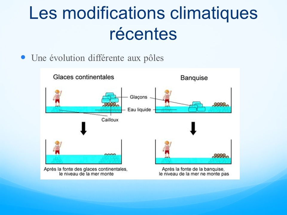 Les modifications climatiques récentes