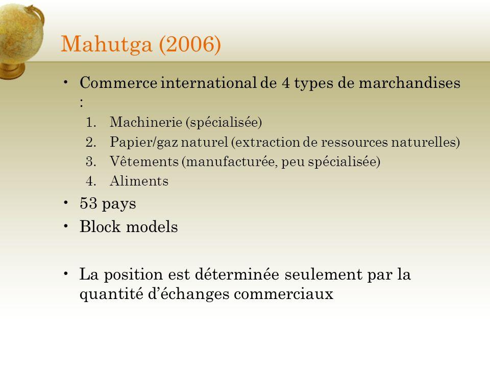Mahutga (2006) 53 pays Block models