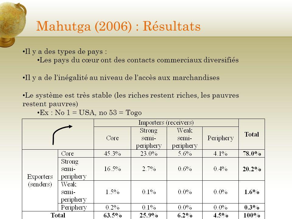 Mahutga (2006) : Résultats Il y a des types de pays :
