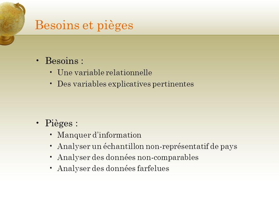 Besoins et pièges Besoins : Pièges : Une variable relationnelle