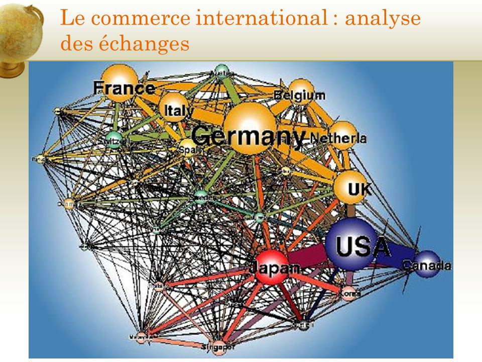 Le commerce international : analyse des échanges