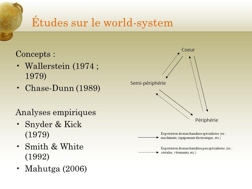 Études sur le world-system