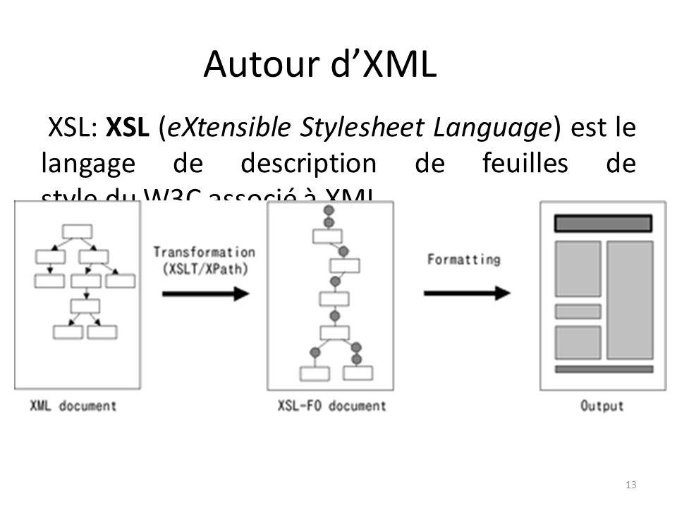 Autour d'XML XSL: XSL (eXtensible Stylesheet Language) est le langage de description de feuilles de style du W3C associé à XML.