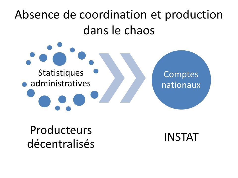 Absence de coordination et production dans le chaos