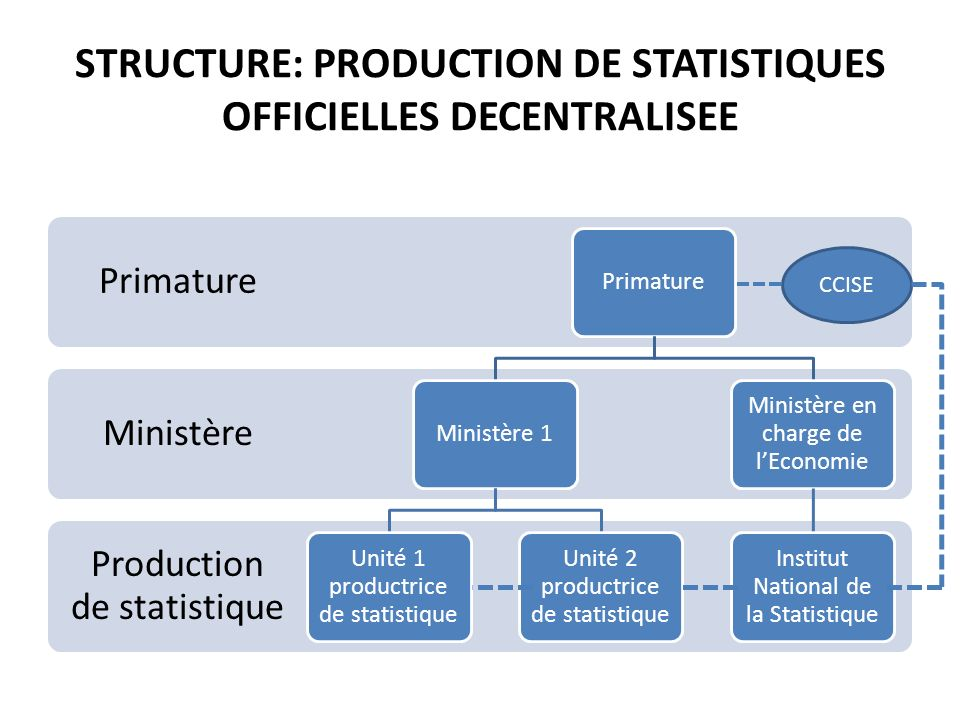 STRUCTURE: PRODUCTION DE STATISTIQUES OFFICIELLES DECENTRALISEE