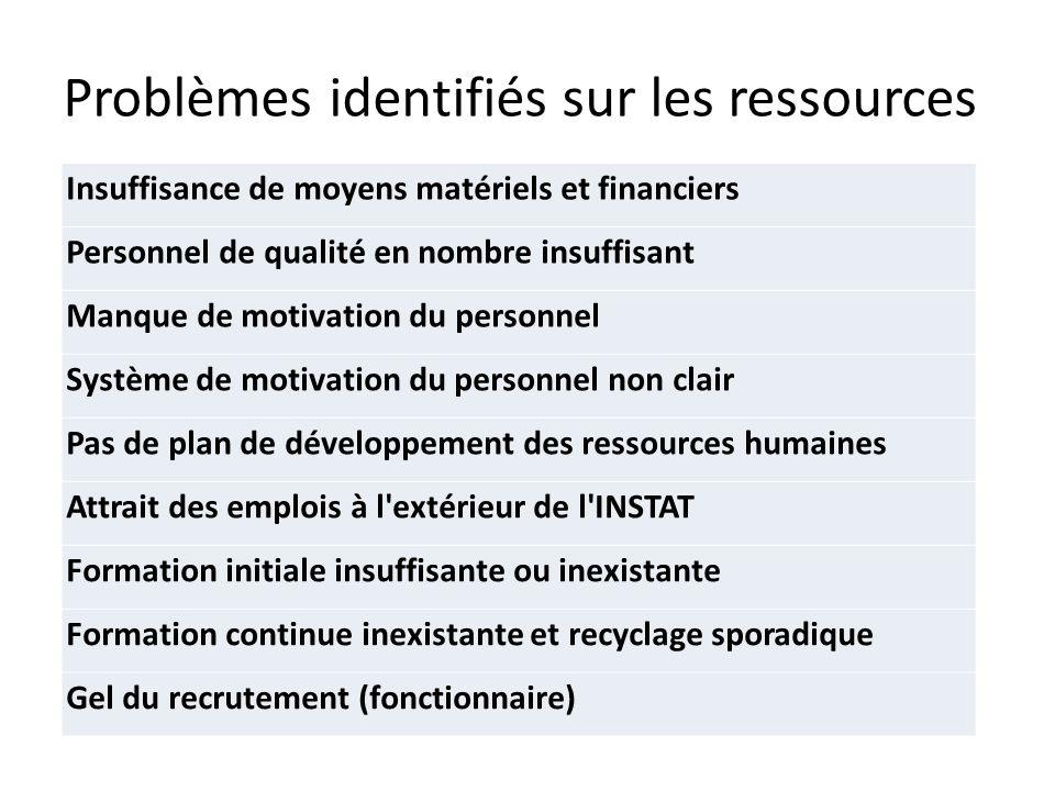 Problèmes identifiés sur les ressources
