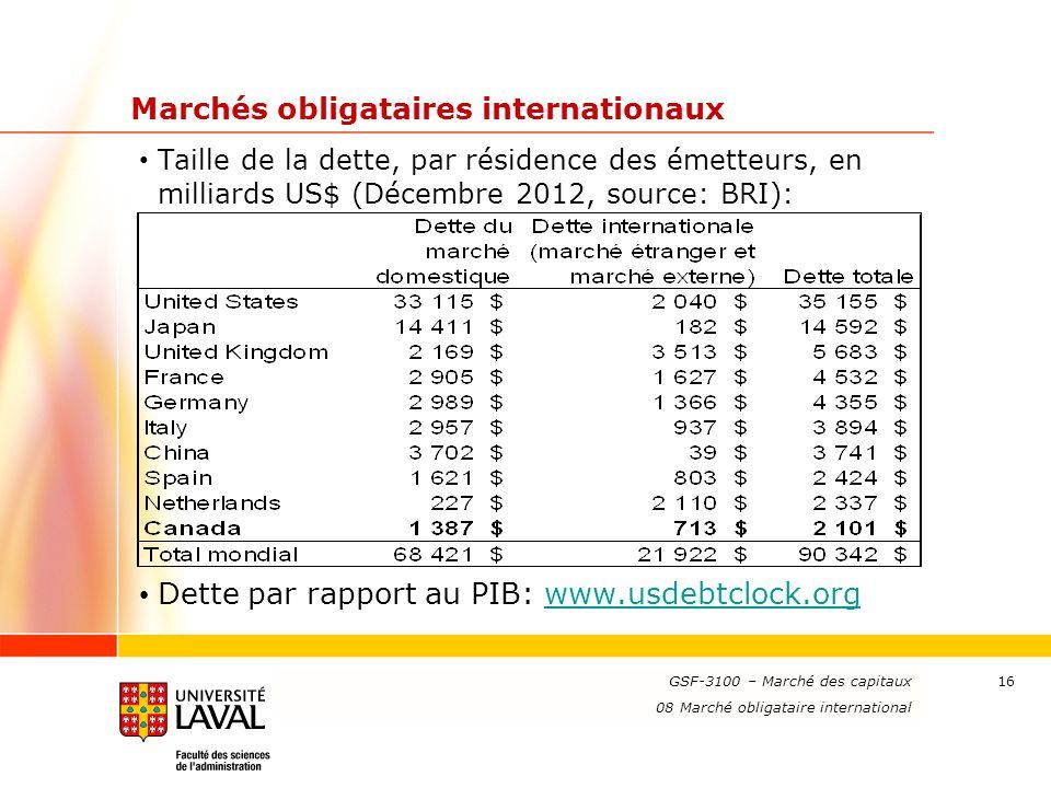 Marchés obligataires internationaux