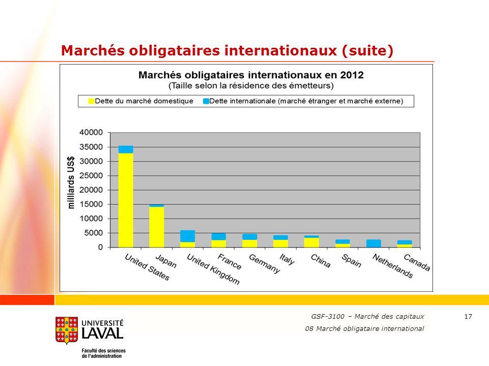 Marchés obligataires internationaux (suite)