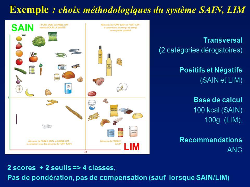 Exemple : choix méthodologiques du système SAIN, LIM
