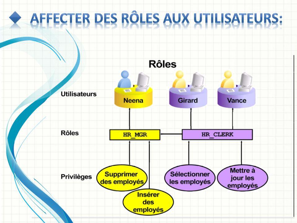 Affecter des rôles aux utilisateurs: