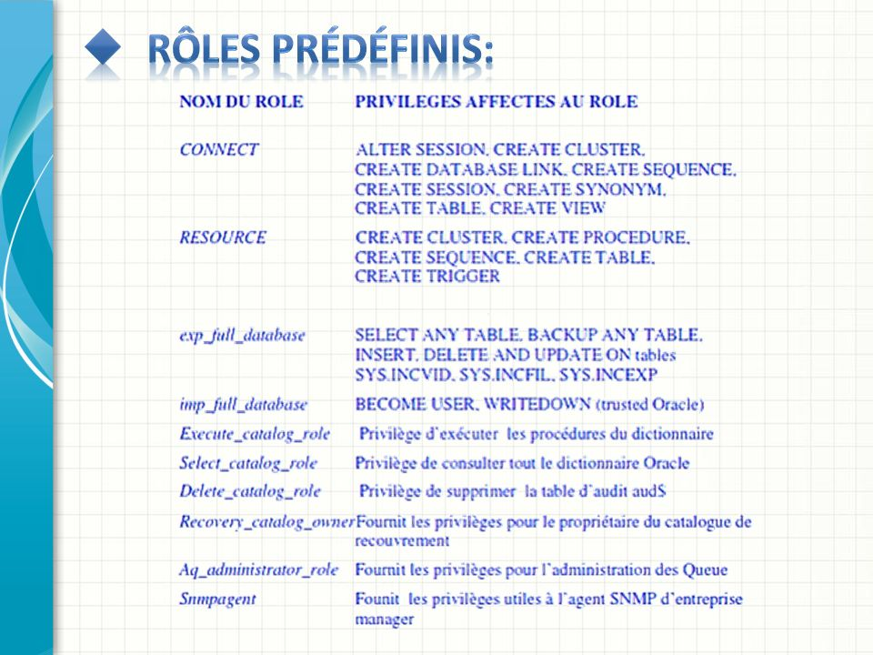 Rôles prédéfinis: This is another option for an overview slide.