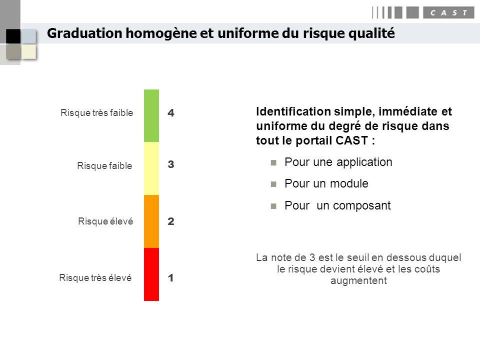 Graduation homogène et uniforme du risque qualité