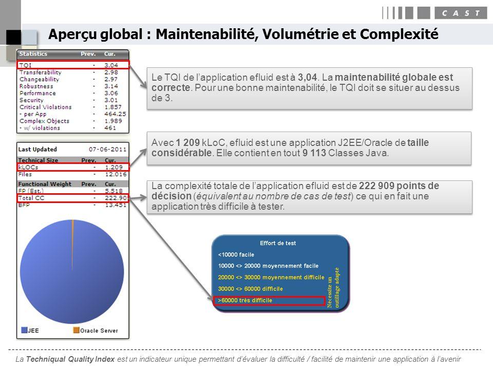 Aperçu global : Maintenabilité, Volumétrie et Complexité