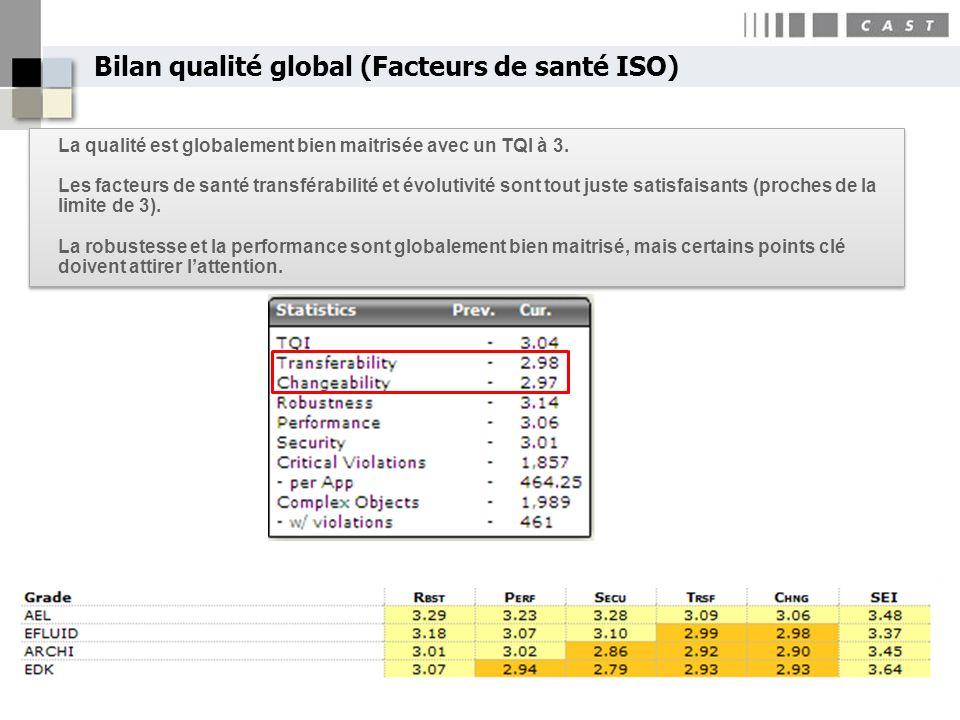 Bilan qualité global (Facteurs de santé ISO)