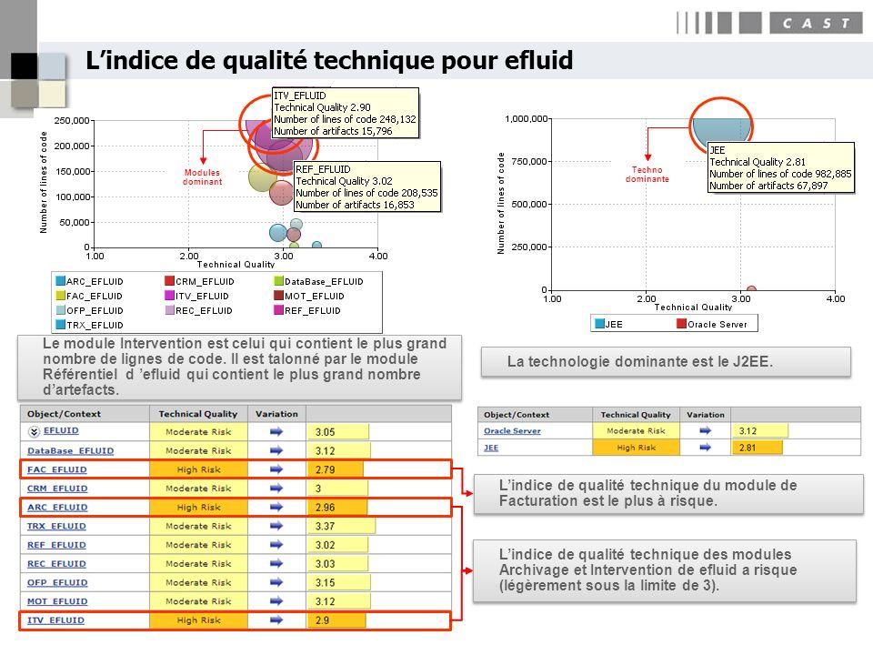 L'indice de qualité technique pour efluid