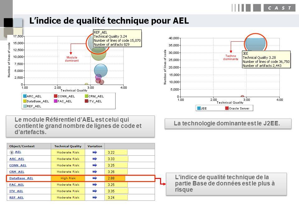 L'indice de qualité technique pour AEL