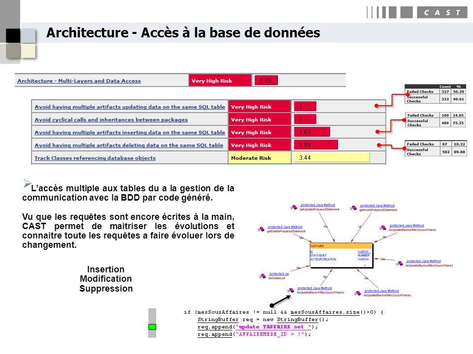 Architecture - Accès à la base de données