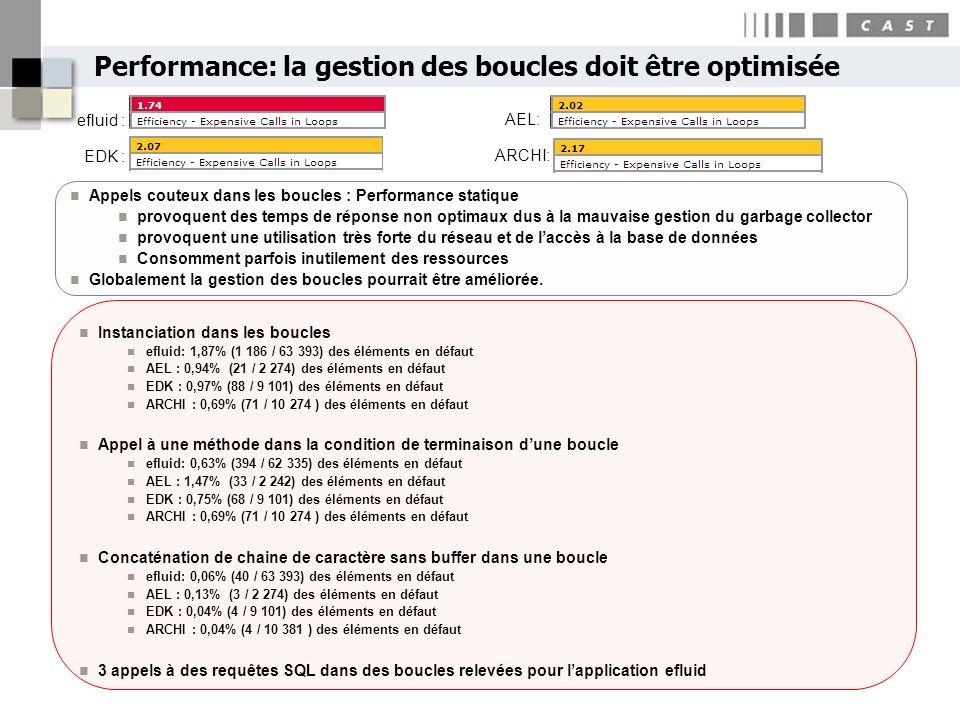 Performance: la gestion des boucles doit être optimisée